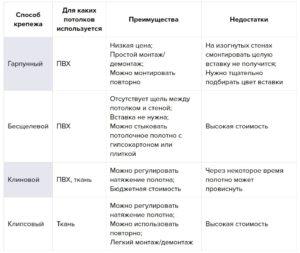 натяжные потолки Ижевск система крепления